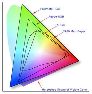 Bild på olika färgomfång