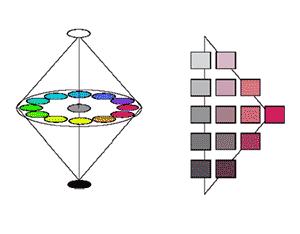 Beskrivning av en färgkropp